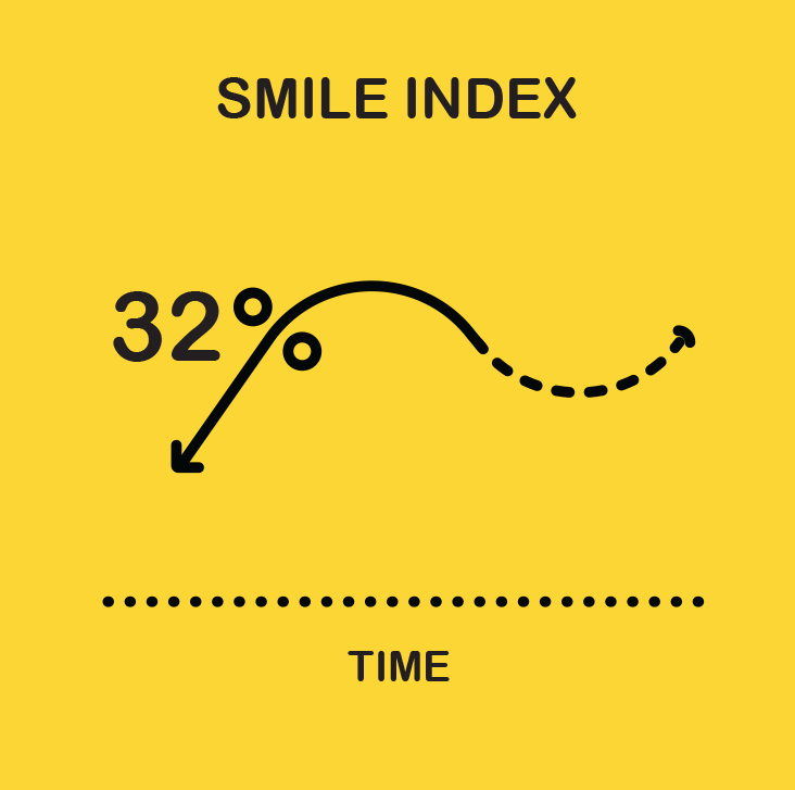 Amid COVID-19 Crisis, Smiles Drop 32%